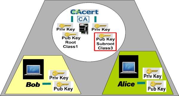http://svn.cacert.org/CAcert/Events/Public/pics/Class3-subroot-public-key-renewal2-600x321.jpg