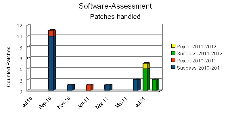 Software-Assessment stats 2010-2011